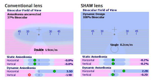 image depicting how it works: Shaw lenses Tampa Florida